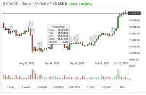 Is It Safe to Invest in Bitcoin