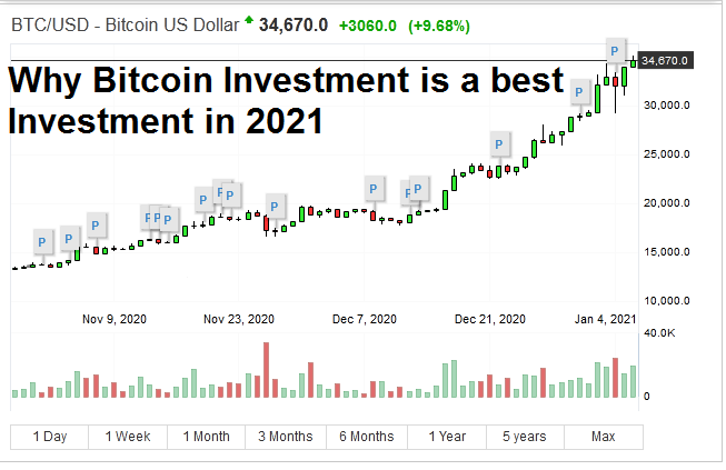 Why Bitcoin Investment is a best Investment in 2021 – Bitcoin Growing fast